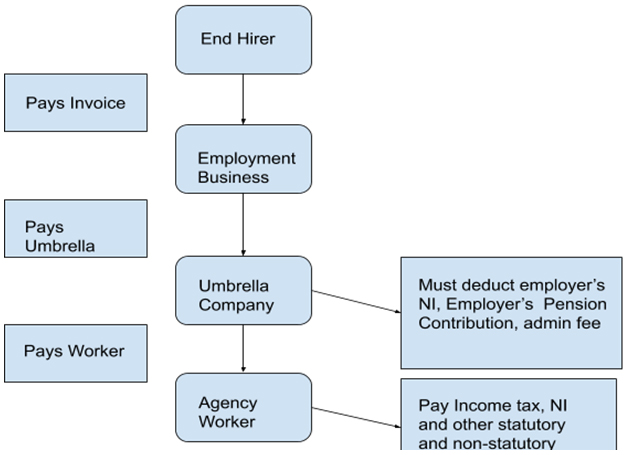 Employ Agency Workers